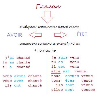 Схема спряжения французских глаголов в Passé Composé